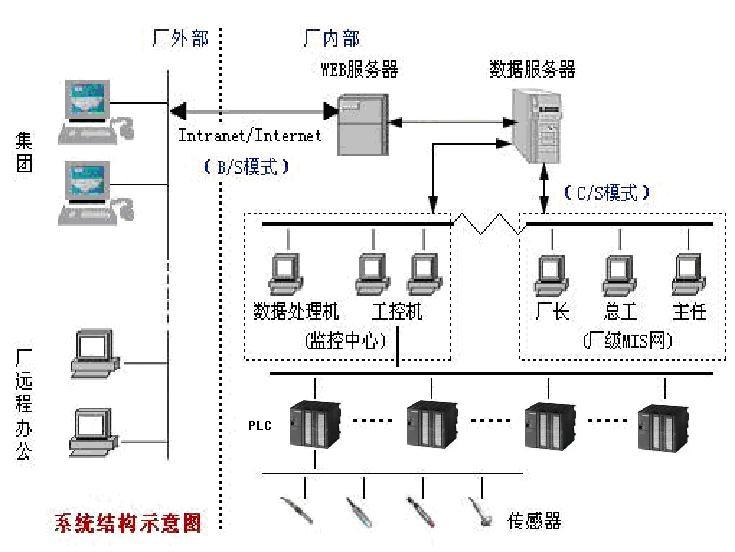 图2.系统拓扑结构图